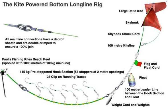 Img 0032 1 jpg for Surf fishing tackle setup